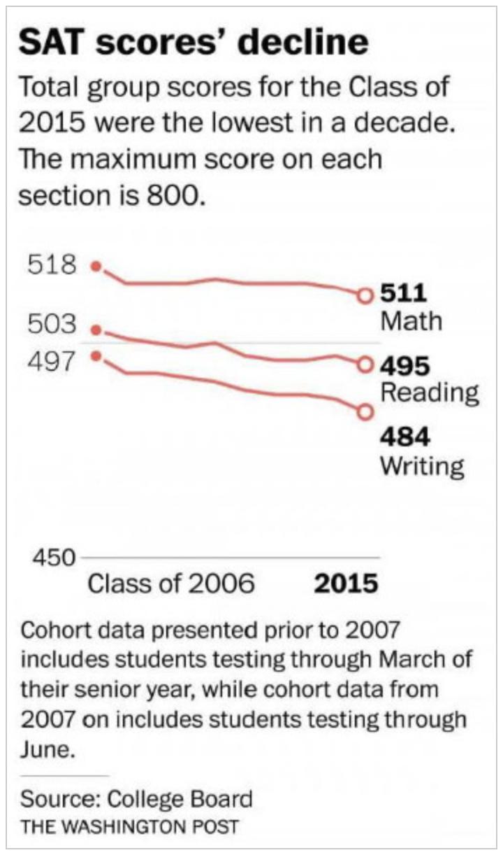 Declining IQ Grap